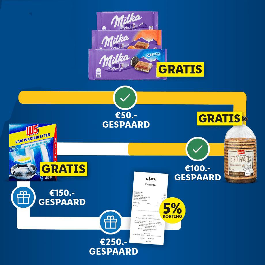 Lidl plus gratis boodschappen meter sparen met de Lidl plus app klantenkaart